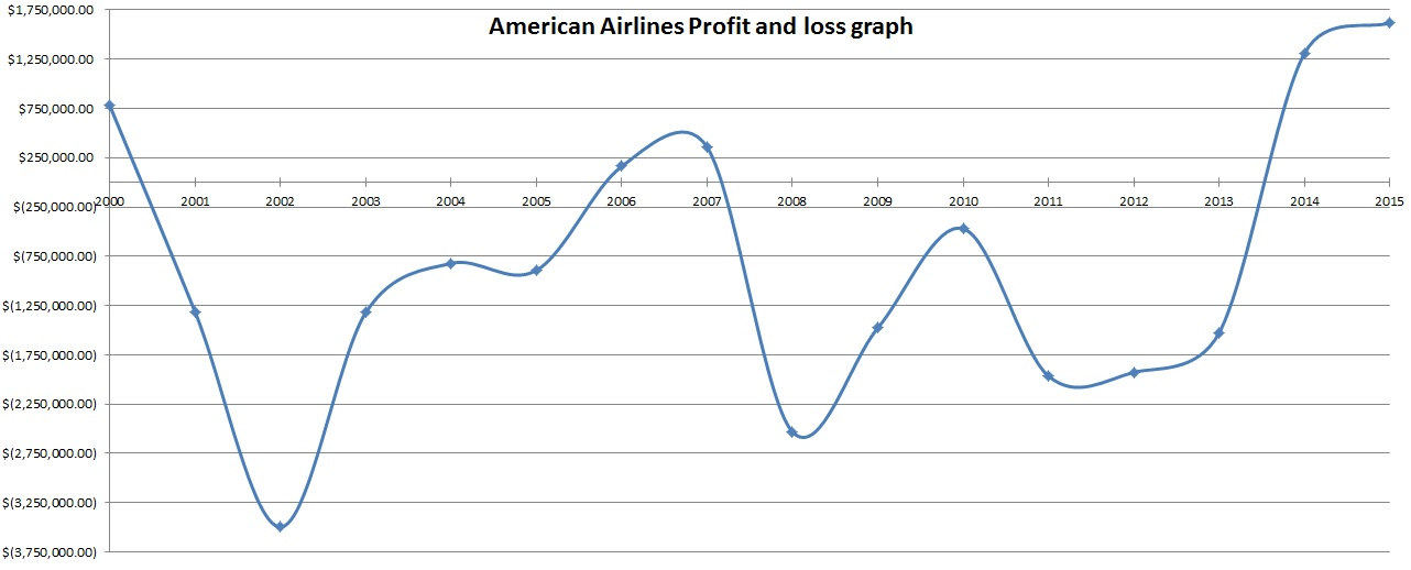 American_Airlines_Rev_Graph.jpg