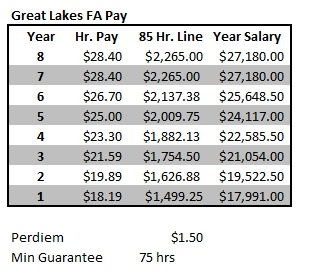 Great_Lakes_FA_Pay.jpg